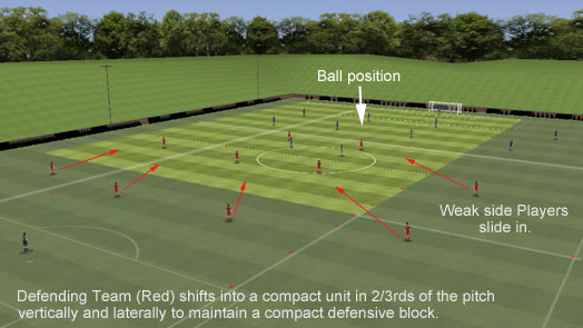 Compressed football defending unit