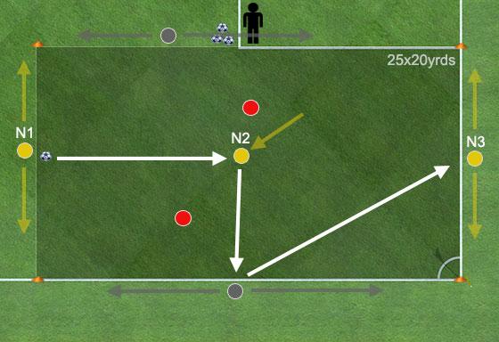5vs2 Soccer Rondos