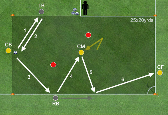 Rondo fotboll Borrmaskin Motion