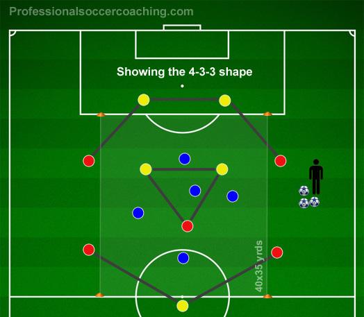 4-3-3 fotboll Halv Drill