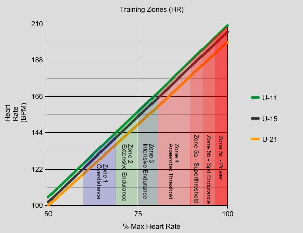 Detailed Training Zones With Heart Rate For U 11 To 21 Ages Zone 1 Recovery Also Known As Overdistance Intensity Very Low Lactate Threshold 65 84