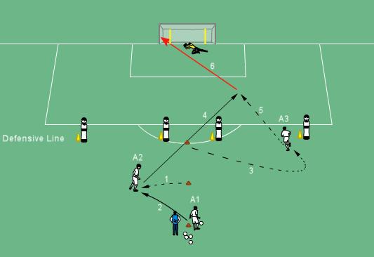 fotbollsövningar för coaching efterbehandling