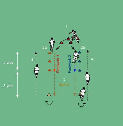 Arsenal Warm Up Drill - Warm Up Drills - Soccer Drills ...