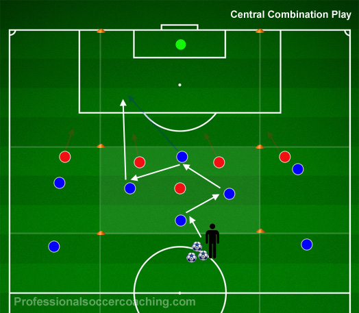 Central Combination Play