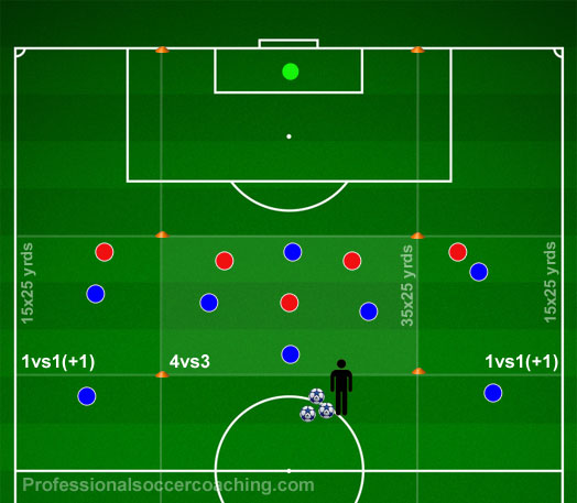 Attacker Mönster fotboll träningspass inrättat