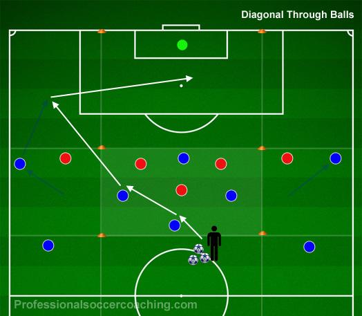 Diagonal Passningar i Anfalls Fas
