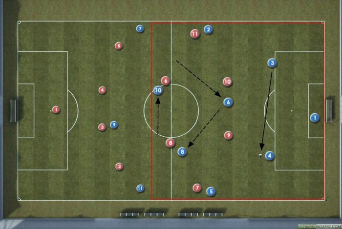 Fotboll Building up spel - Central Defender med boll cirkulation
