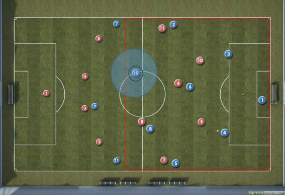 Att handskas med oppositions fotboll taktik