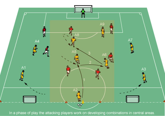 Coach Central Attacking