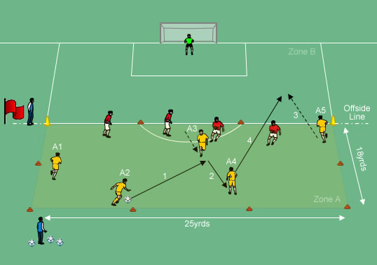 chelsea quick attacking combination play
