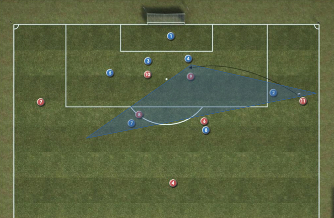 Soccer Central defenders Coaching Session
