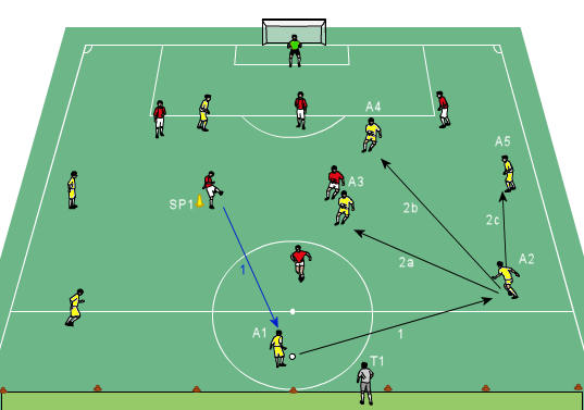 Coach Combination Play in the Final Third