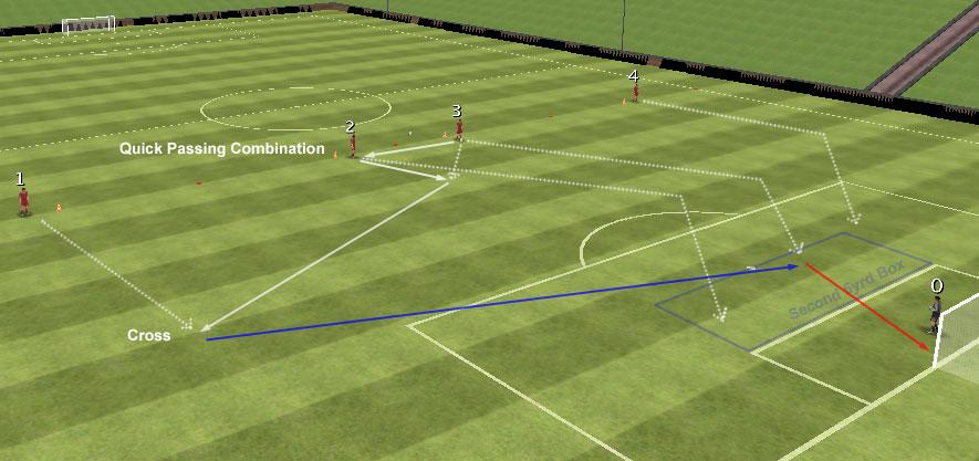 Crossing och Finishing Borrar Fotboll