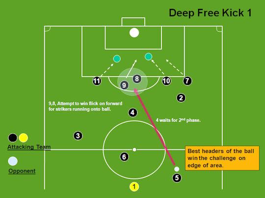 adestramentos de fútbol pontapés libres