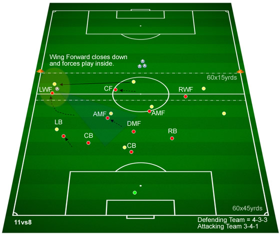 how to play 3421 formation