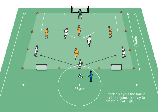 Tactical Sessions - Football - Professional Soccer Coaching
