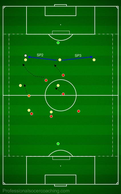 högtrycks försvara fotbollsövningar