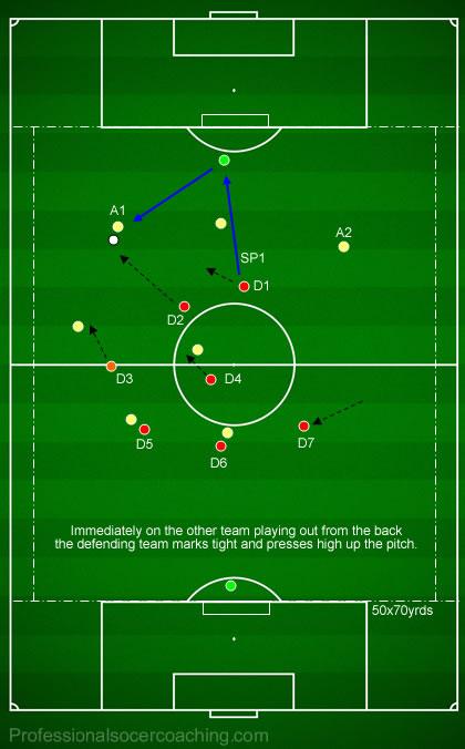 Back 4 + Midfield Rondo (7vs3) - Possession SSG's