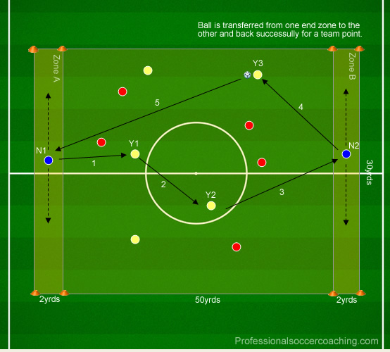 Directional Possession (High Aerobic)