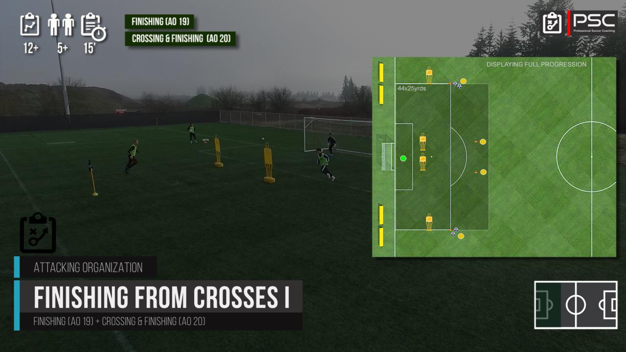 Midfield Rotations Rondo - Soccer Drills & Football Drills