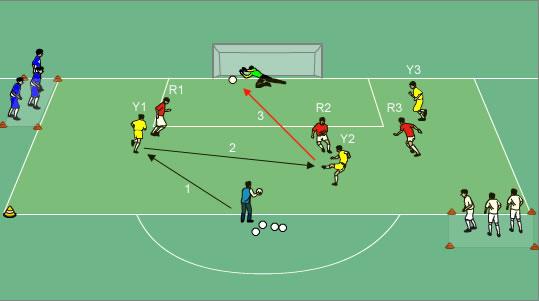 efterbehandling fotbollsövningar
