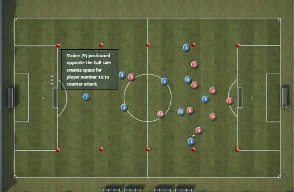Fotboll Coaching Session för Counter Attacker