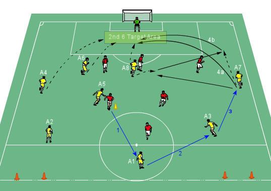 Fotbollsövningar för korsning och efterbehandling