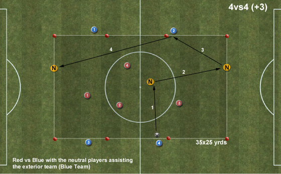 Possession With Tempo (Barcelona)