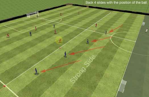 Fotboll Tillbaka 4 Zonal Coaching Motion