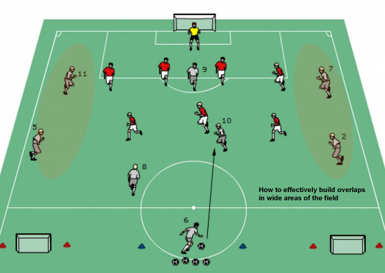 Coaching Soccer Overlapping