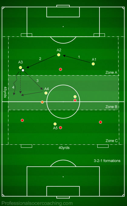 playingoutbackprog2 coach developing play from the back 3 professional soccer coaching