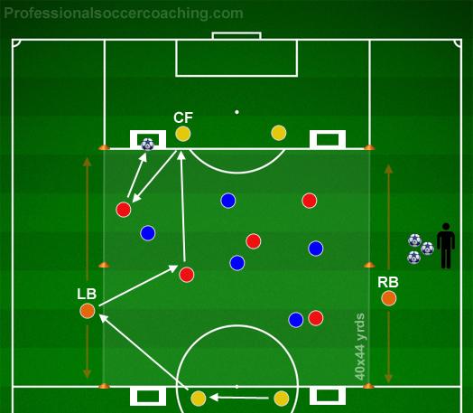 Gate mål - Spela ut från baksidan