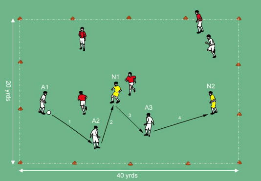 4vs4(+2) Possession for Speed of Play