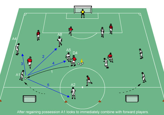 Coach Attacking after regaining possession in the midfield