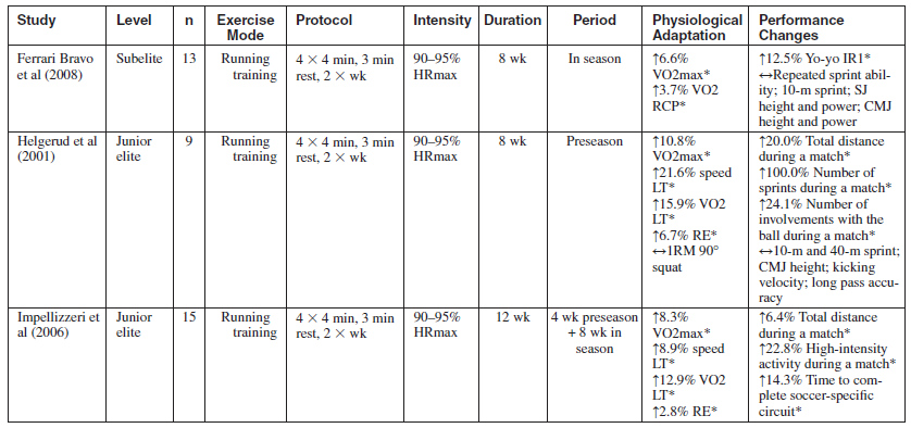 Effects Of Repeated Sprint And Sd Endurance Training On Physiological Adaptation Performance In Football Players