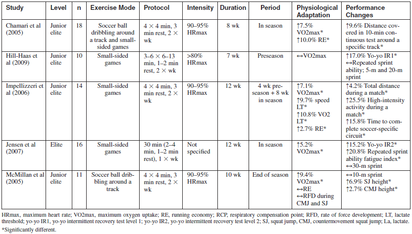 Effects Of Aerobic High Intensity Training Performed As Small Sided Games Or Soccer Ball Dribbling On Physiological Adaptation And Performance In Football