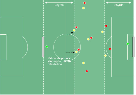 super     s with offside   compact defending games   soccer drills    diagram    d view    defenders making use of the offside trap