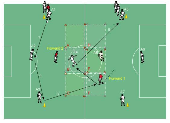fotbollsövningar för coaching skytte