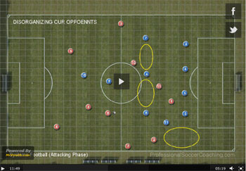 Сістэмы Футбол (ціка Така) Атакуючы Фаза