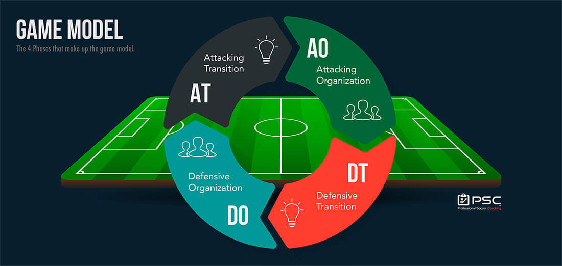Tactical Periodization - Uncategorised - Professional Soccer
