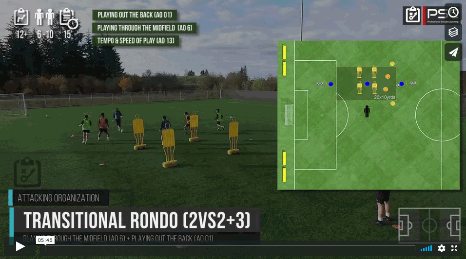 Rondo de transition 2vs2 (+ 3) II