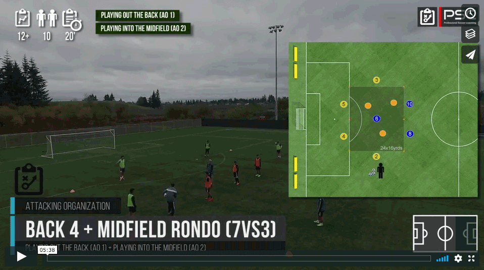 Atgal 4 + Midfield Rondo