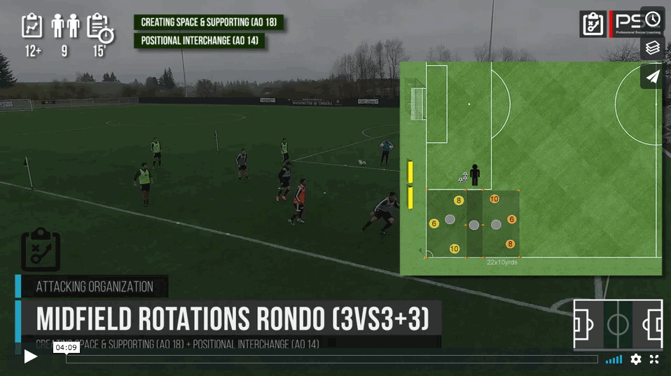 Midfield Rotations 3vs3 (+ 3)